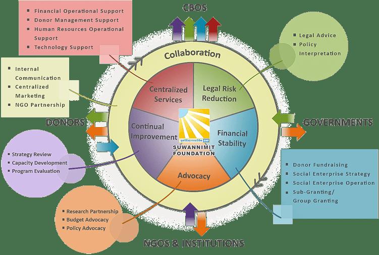 business model details